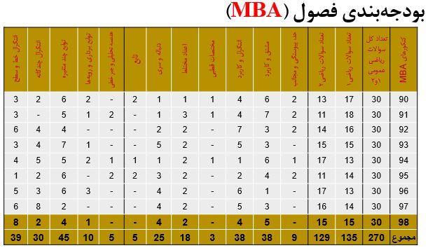 بودجه بندی سوالات ریاضی عمومی MBA در دهه 90