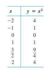 رسم نمودار در ریاضی عمومی در کنکور کارشناسی ارشد