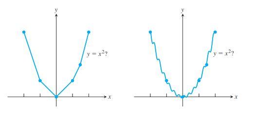 آشنایی با نمودار های ریاضی عمومی
