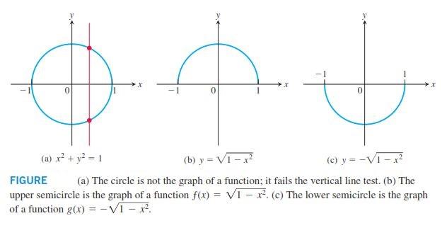 تابع بودن و تابع نبودن در ریاضیات عمومی 1 و 2 رسم تابع و تشخیص تابع بودن