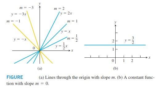 رسم نمودار پیچیده در ریاضی عمومی کنکور کارشناسی ارشد