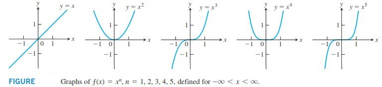 نمودار مشهور ریاضی عمومی 1 و 2 کنکورکارشناسی ارشد نمودار توابع جبری