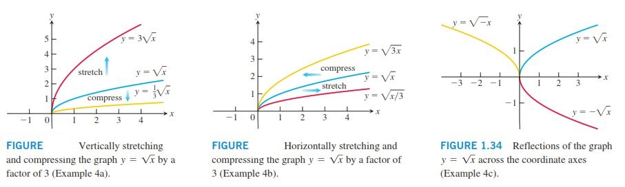 قوانين فشرده و گستردهسازي نمودارها و قرينه کردن متغيرها