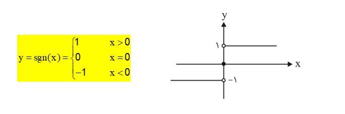 رسم نمودار توابع علامت
