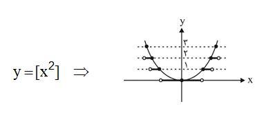 نمودار توابع جزء صحیح