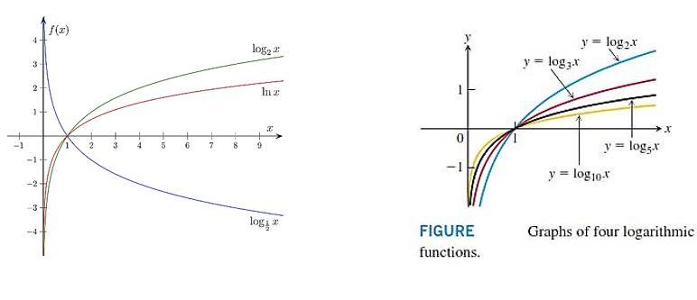 نمودار توابع لگاریتمی