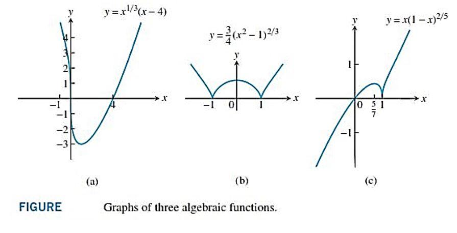 رسم نمودار ها
