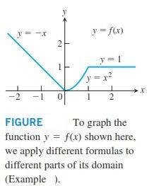 نمودار توابع چندضابطهاي