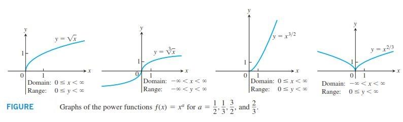 رسم نمودارهای ریاضی عمومی و رسم نمودار توابع رادیکالی