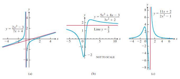 رسم نمودار توابع هموگرافیک