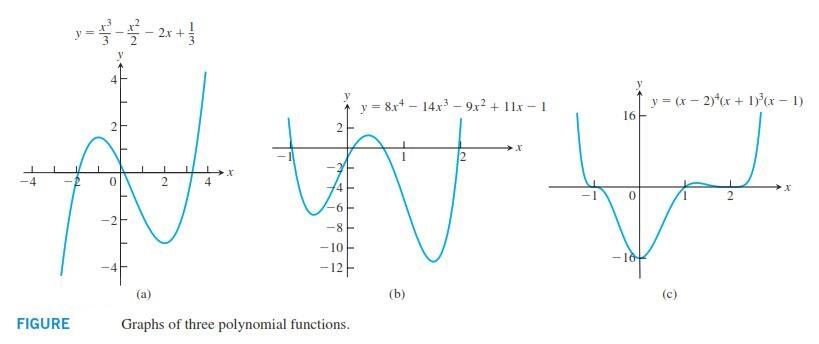 نمودار های پیچیده ریاضی