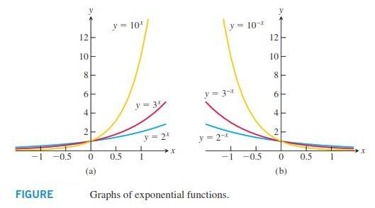 نمودار توابع نمایی