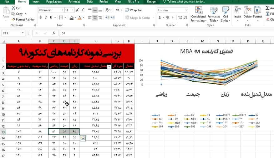 آنالیز-کارنامههای-داوطلبین-MBA-98
